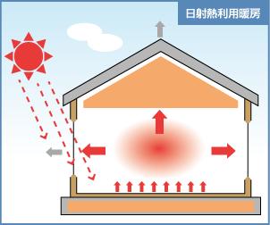 日射率利用暖房